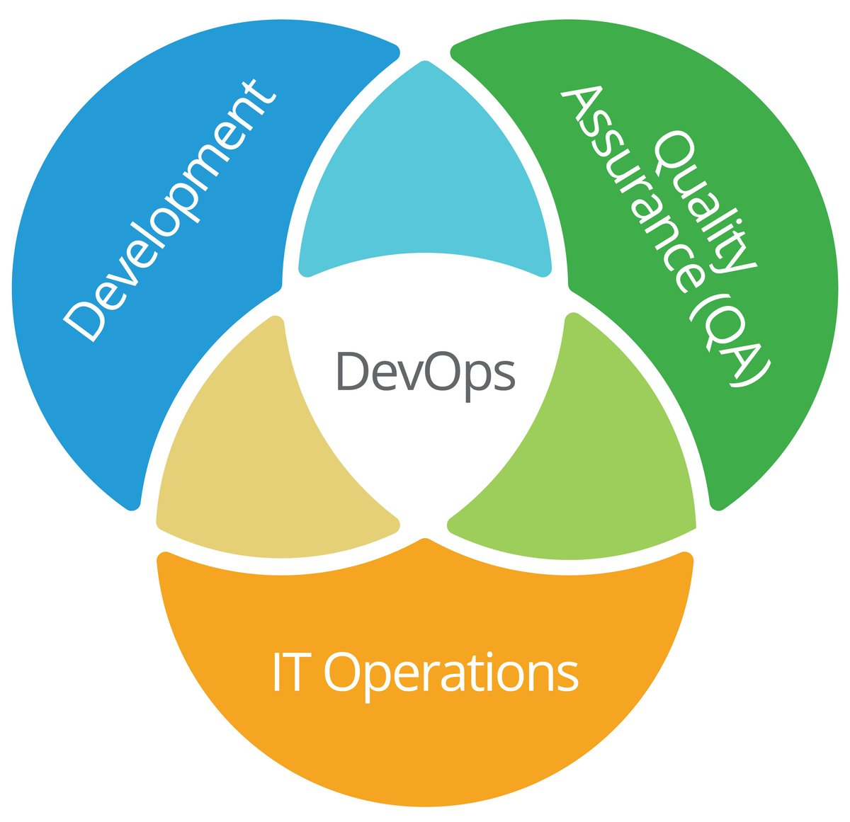 DevOps: Convergence of Everything