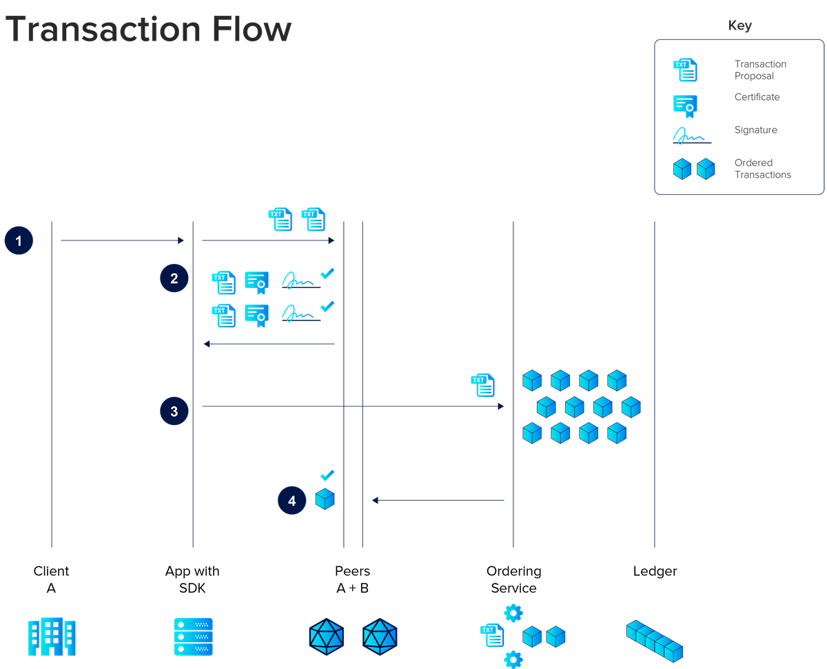 Hyperledger Fabric Transaction Flow Simplified