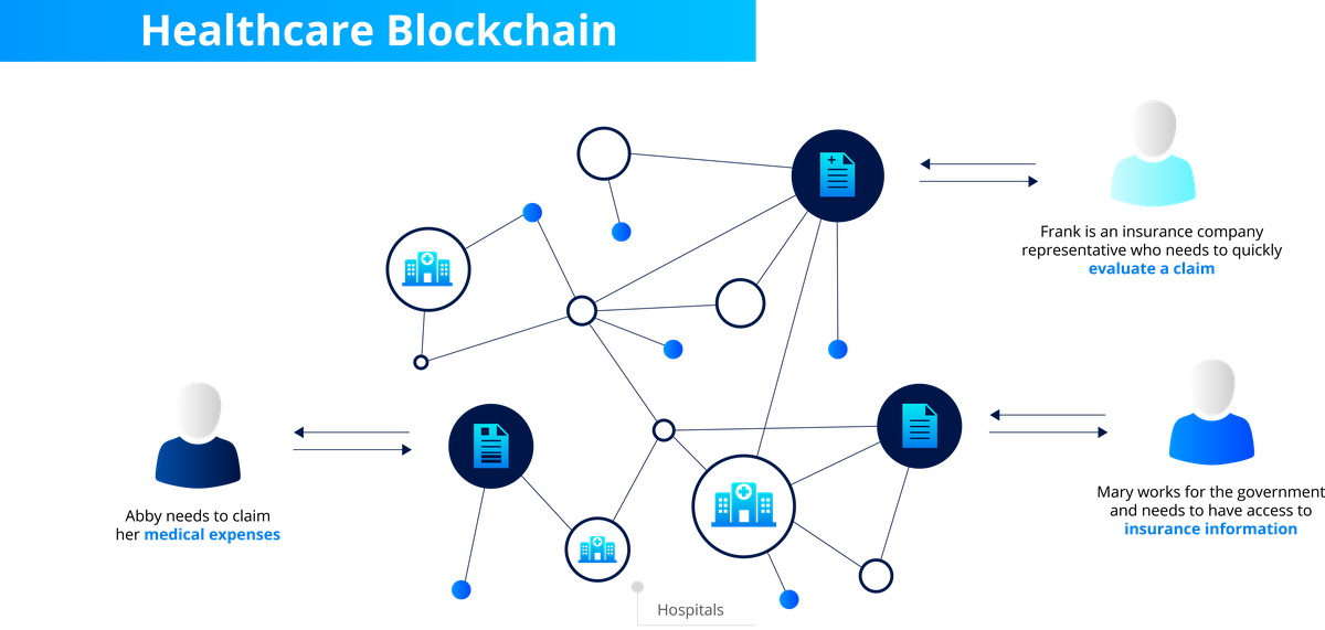Healthcare Blockchain