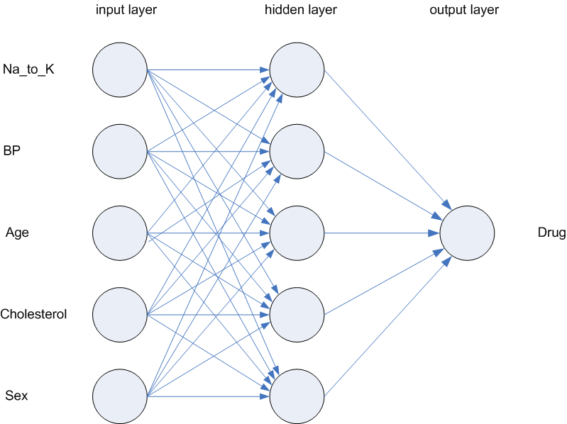 Neural Nets: Layered Neurons Mapping to an Outcome