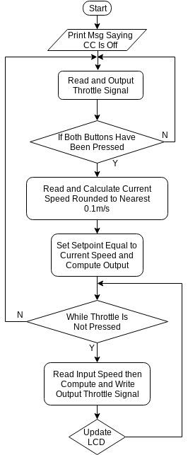 Code Logic Flowchart.