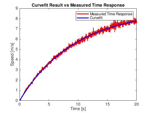 Curve Fitting Results.