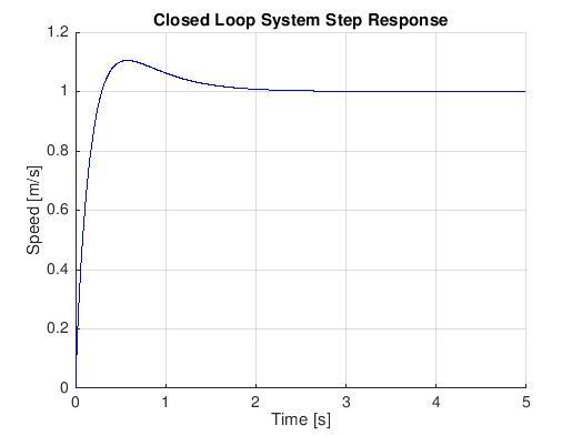 Closed Loop System Step Response.