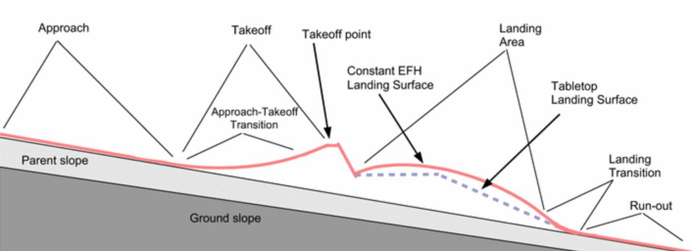 Ski Jump Terminology.