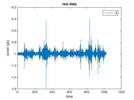 Time series graph of bus vertical nose acceleration data.