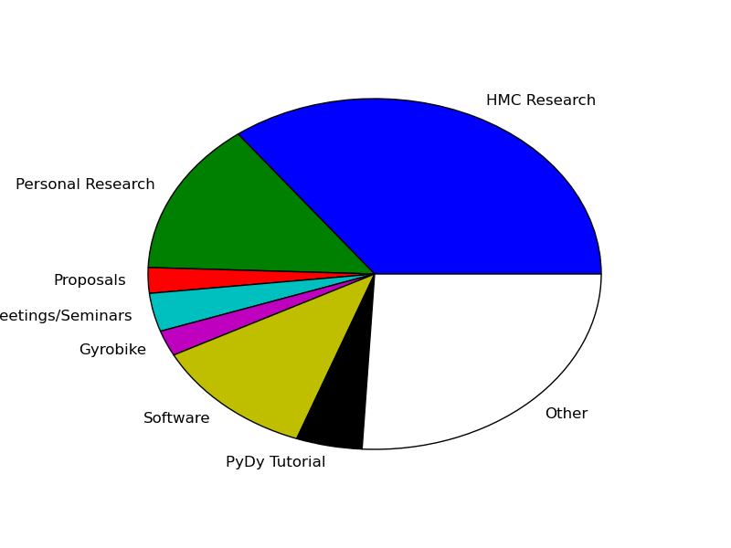 Pie chart of my time spent