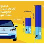 في عام 2020 ، باعت ماركة فولكس فاجن أكثر من 212000 سيارة كهربائية تعمل بالكهرباء